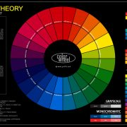 The Color Wheel Chart Poster For Classroom