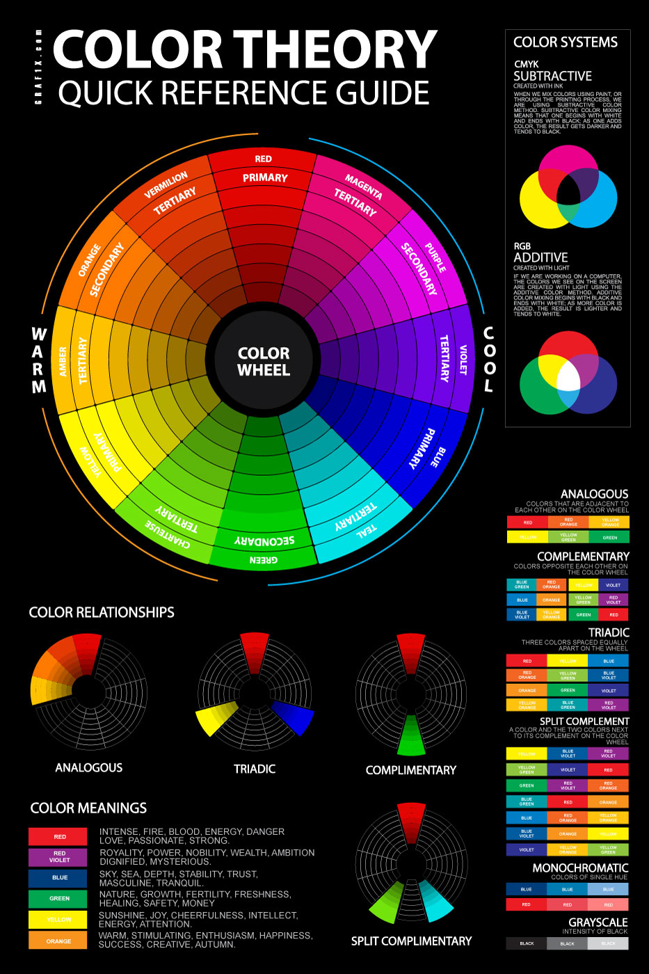 Reference guide for colour theory