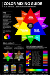 ryb color mixing chart guide poster tool formula pdf